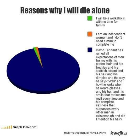 reasons why i die alone