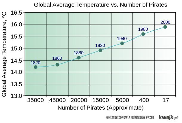 Przyczyna globalnego ocieplenia