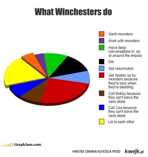 Co robią Winchesterowie...