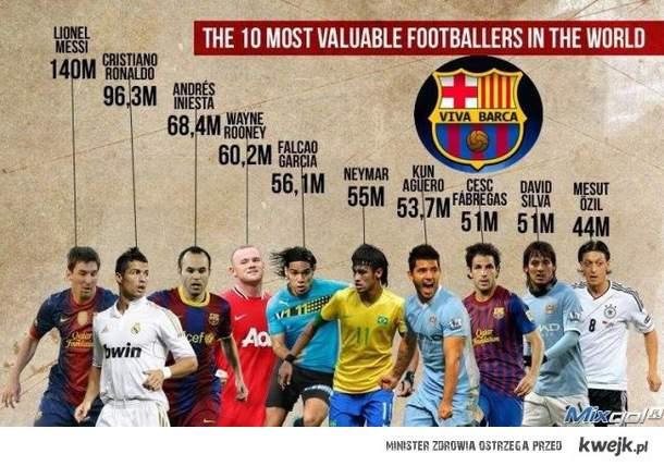 10 najdroższych piłkarzy