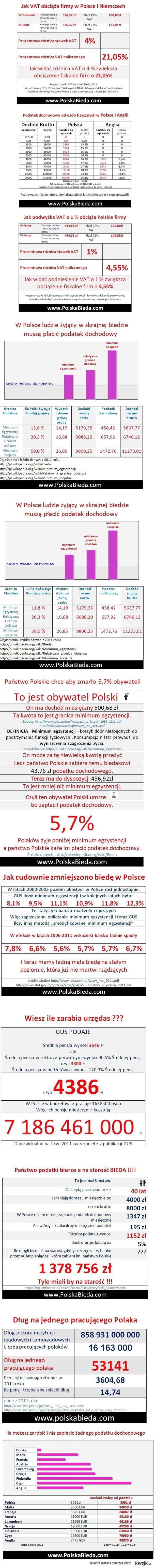 Polska bieda