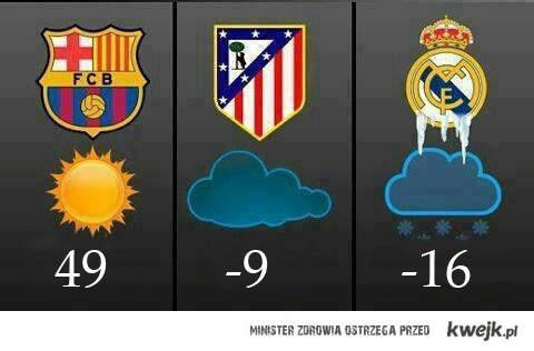 Prognoza w Madrycie :D