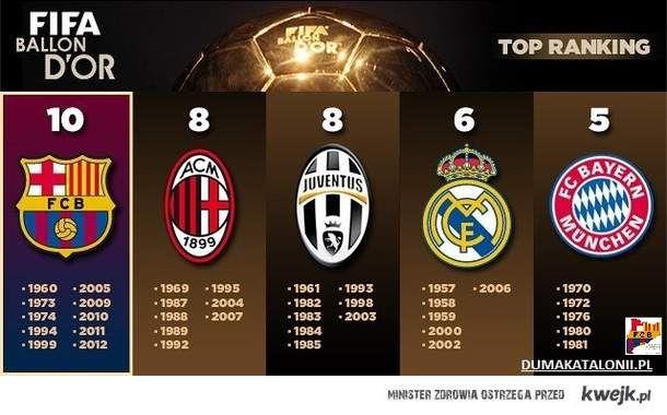 Złote Piłki w klubach na świecie.