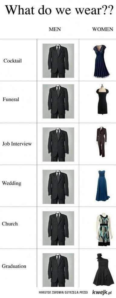 co noszą mężczyźni i kobiety