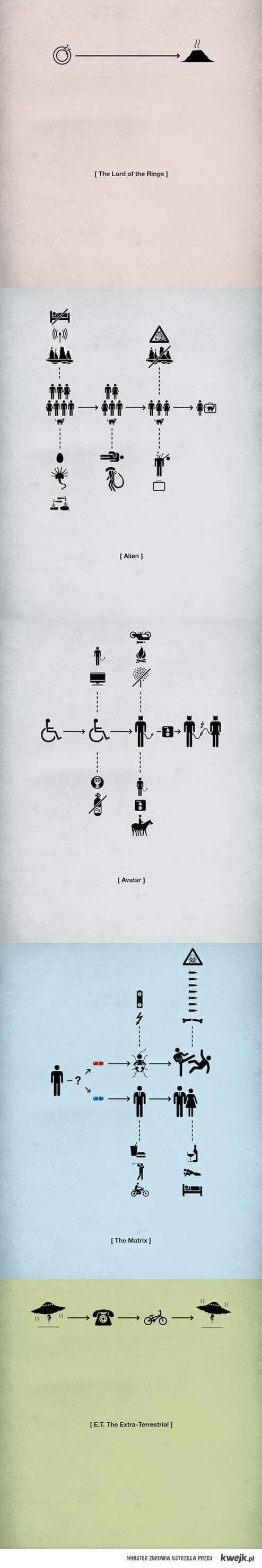 Minimalizm na plakatach filmowych