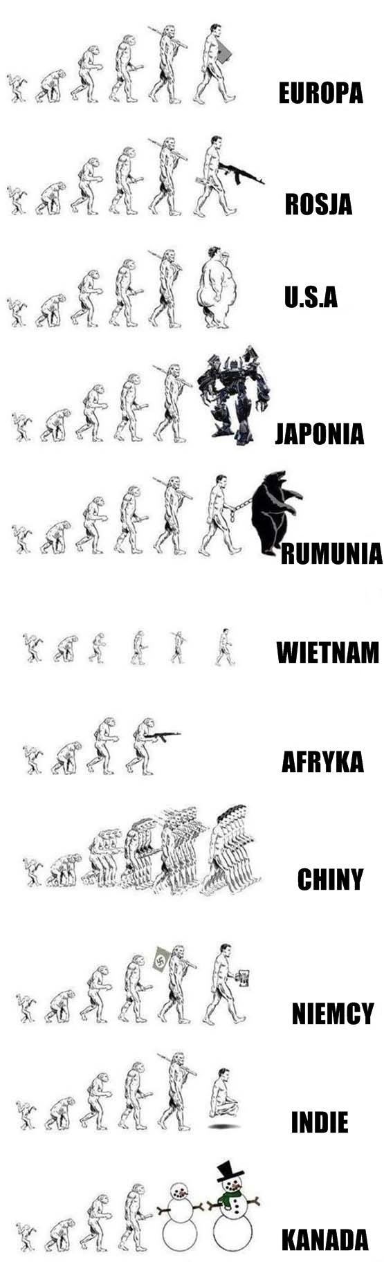 Ewolucja ludzi