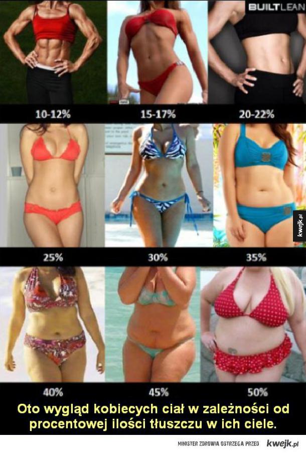Procentowa ilość tłuszczu w ciele