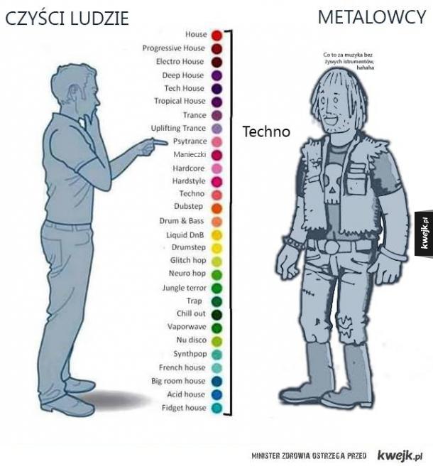 Jak różni ludzie widzą gatunki