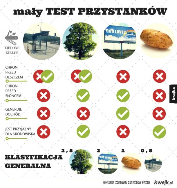 Nowe przystanki w Kielcach