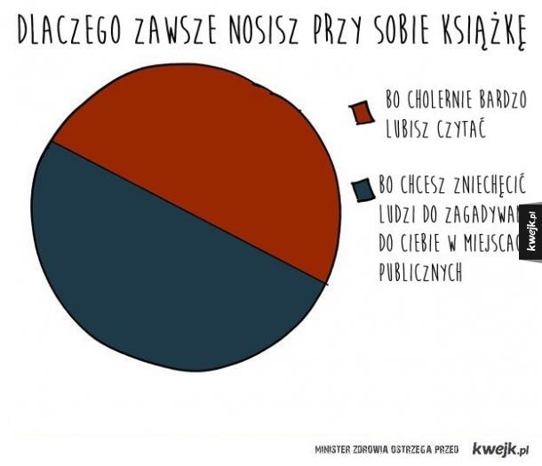 Wykresy dla introwertyków