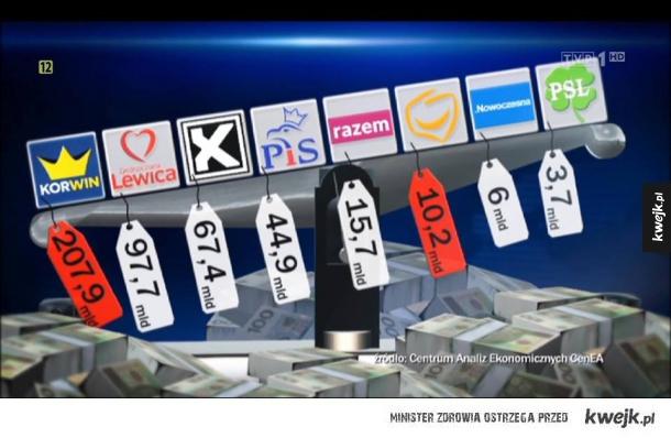 Centrum Analiz Ekonomicznych CenEA wyliczyło koszty pomysłów poszczególnych partii.