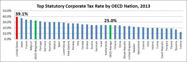 Duże podatki tak bardzo odstraszają bogatych i niszczą gospodarkę
