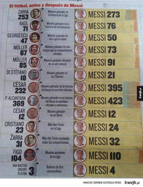 Piłka nożna przez i po Messim