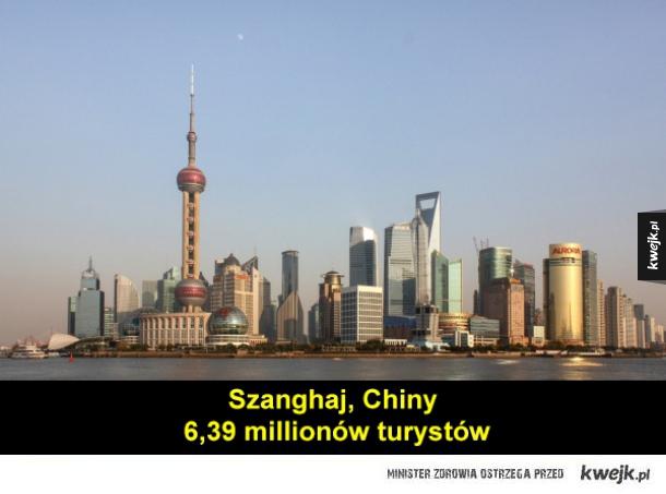 Najczęściej odwiedzane miasta na świecie