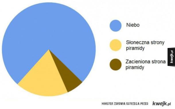 Dobry wykres