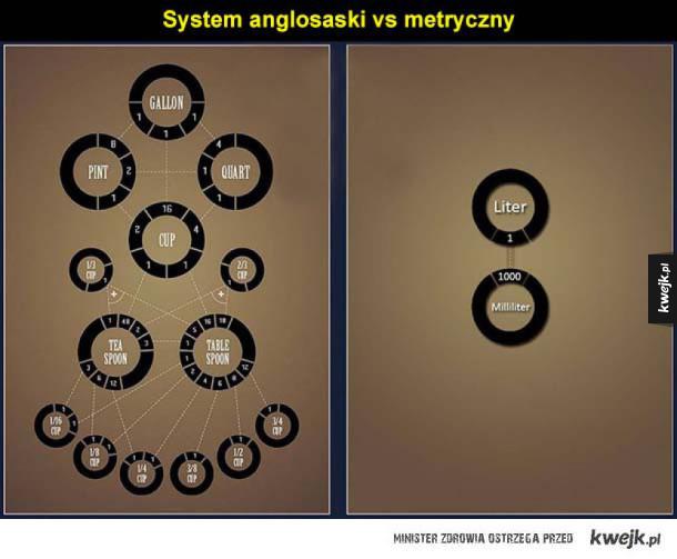 System anglosaski vs metryczny