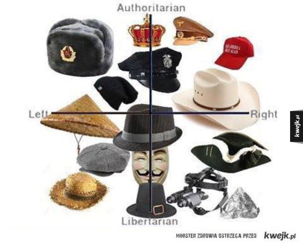 Pełne spektrum sympatii politycznych w oparciu o nakrycia głowy
