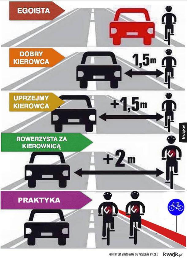 Rowerzyści...