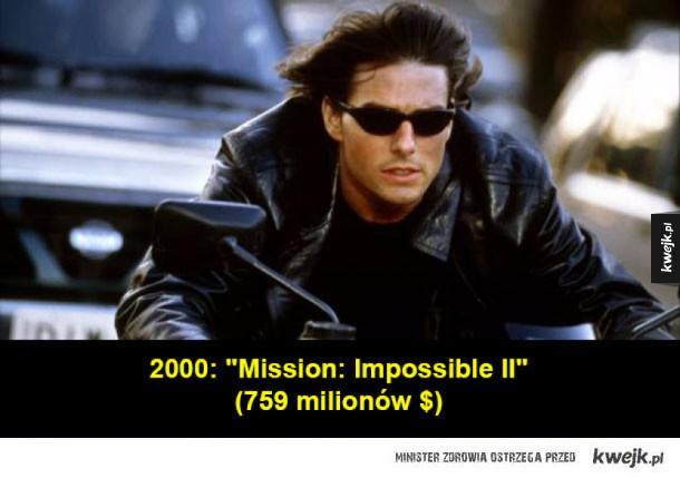 Najbardziej dochodowe filmy ostatnich 15 lat