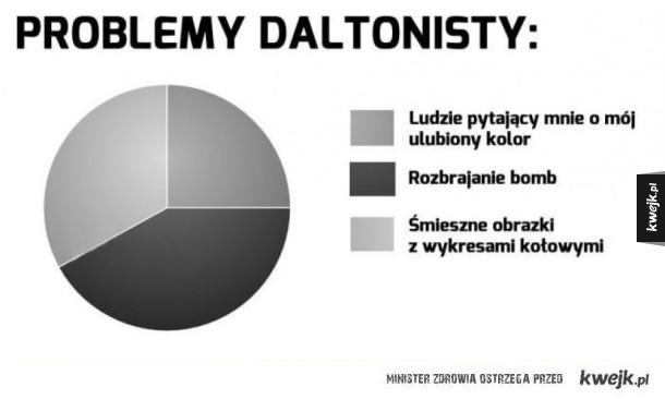 Problemy daltonisty