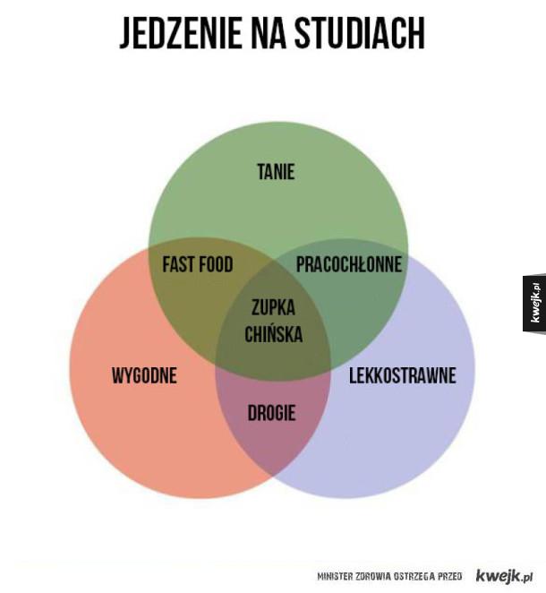 Wykresy dla osób, które kochają jedzenie, cz. 2