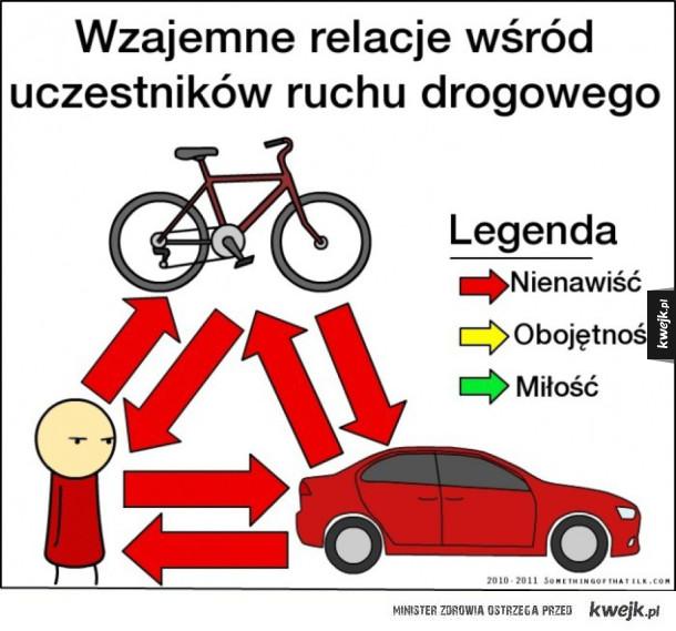 Wzajemne relacje wśród uczestników ruchu drogowego
