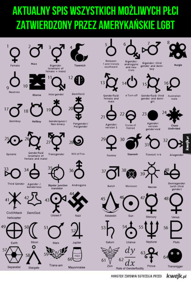 Teraz nikt nie zostanie pokrzywdzony - aktualny Spis wszystkich możliwych płci  zatwierdzony przez amerykańskie lgbt