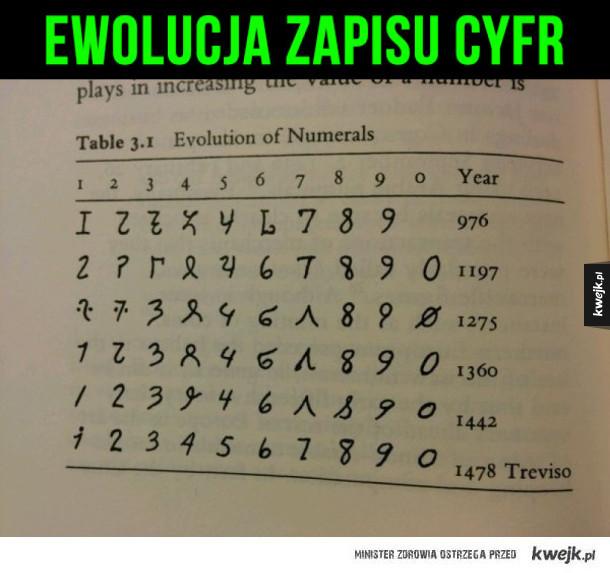 Ewolucja zapisu cyfr