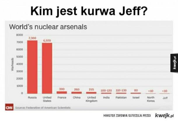 Arsenały nuklearne na świecie