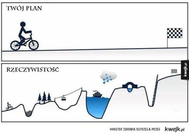 Twój plan a rzeczywistość
