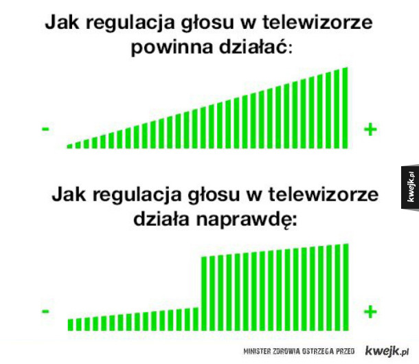Regulacja głosu w telewizorze