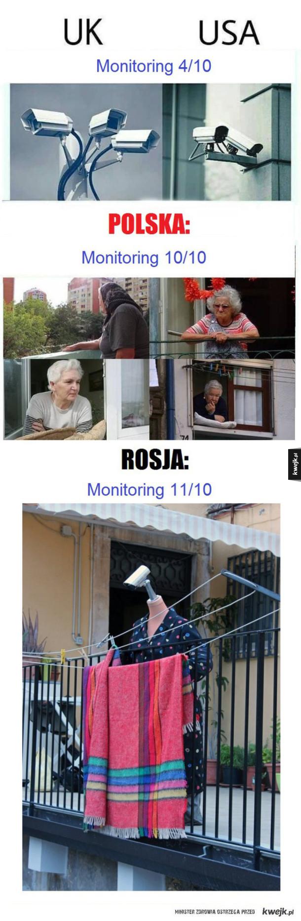 Monitoring w różnych krajach