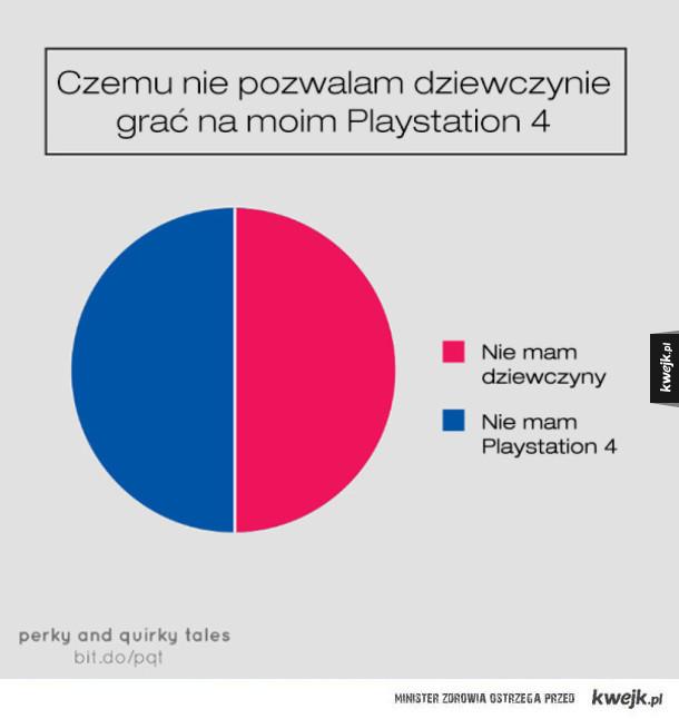 W sumie bardzo prawdziwe wykresy kołowe
