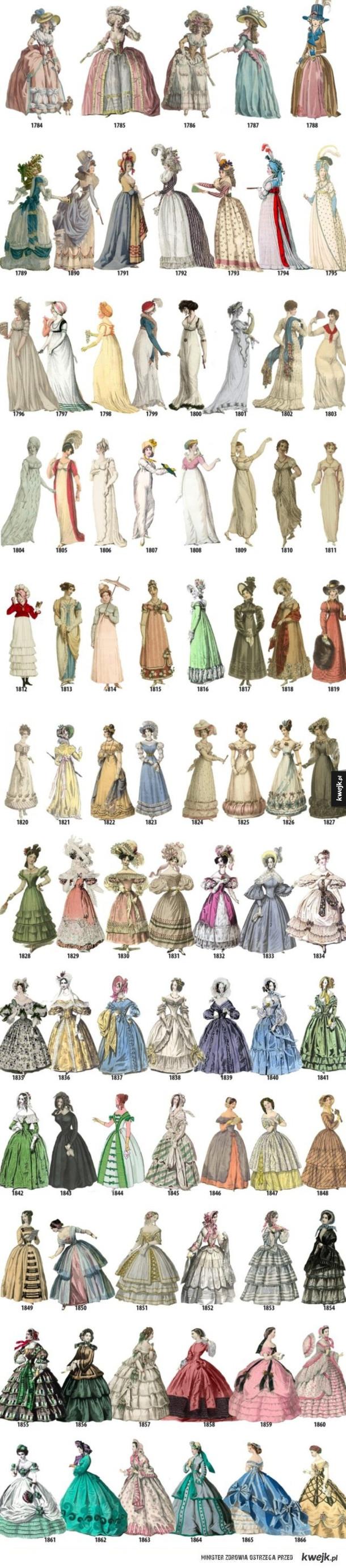 Ewolucja mody damskiej