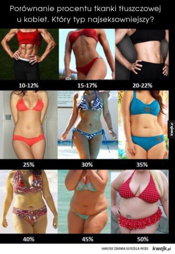 Porównanie procentu tkanki tłuszczowej u kobiet