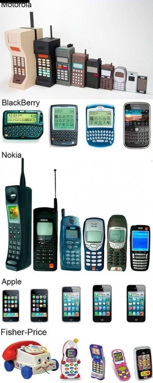 rozwój telefonów