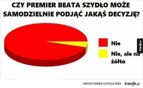 Beata Szydło i jej decyzje