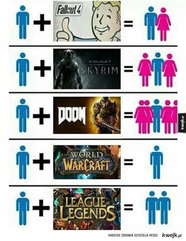 Prawda o graczach