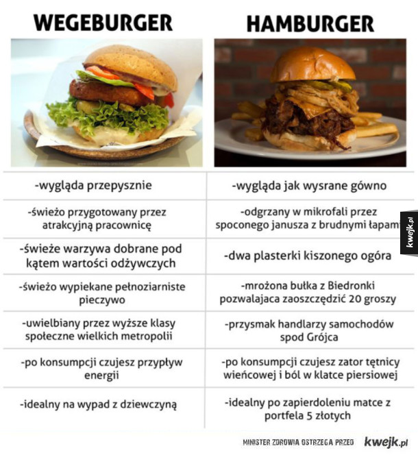 Wegeburger vs Hamburger