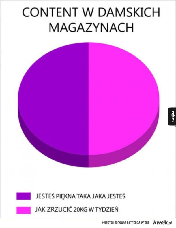 Damskie magazyny