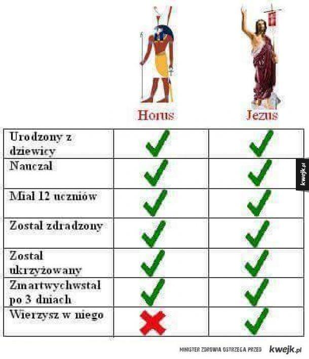 Horus vs Jezus