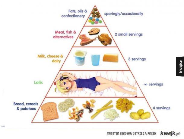 Piramida potrzeb.