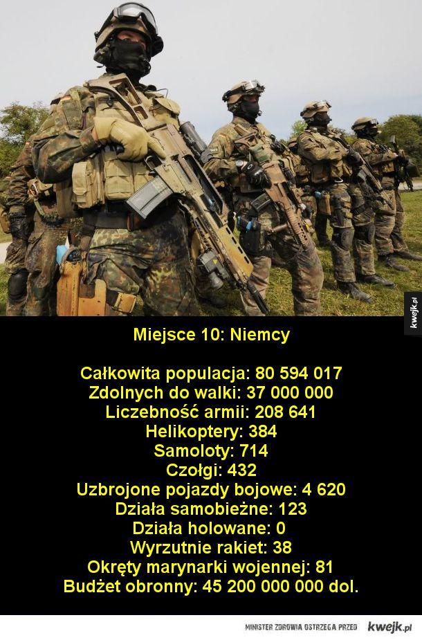 Ranking 10 najpotężniejszych armii świata w 2018 roku na podstawie raportu udostępnionego przez CIA
