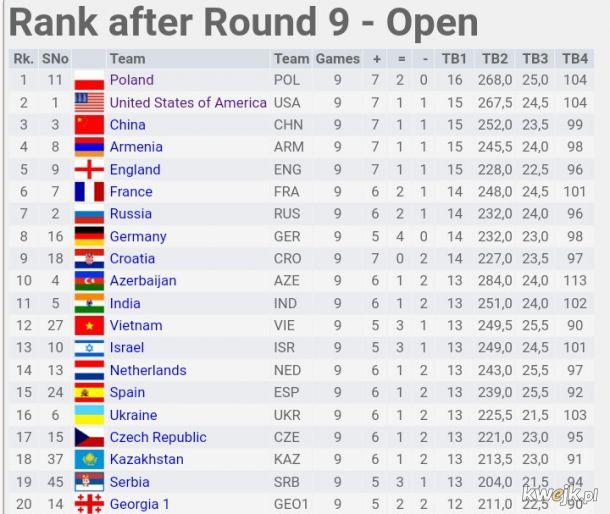 Tymczasem polscy szachiści pozazdrościli siatkarzom... Stan po dziewięciu rundach Olimpiady Szachowej, dziś pokonali Amerykanów, a wcześniej Rosjan!