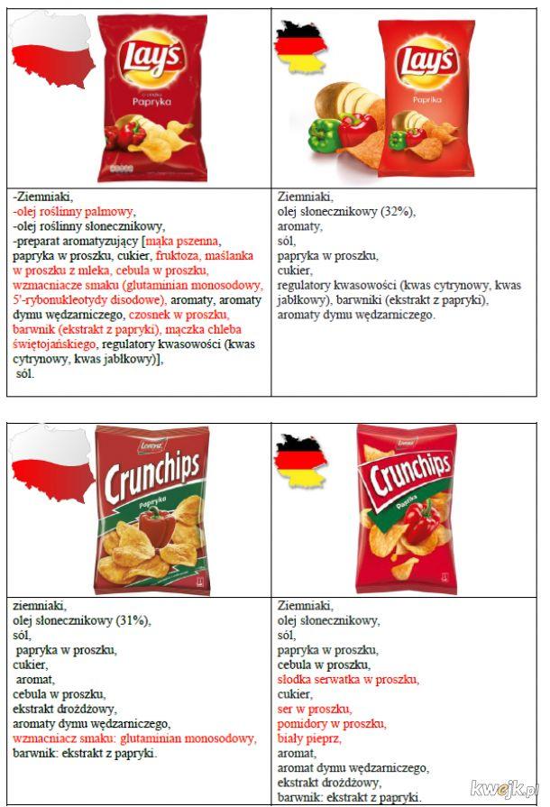 Skład Chipsów POLSKA & NIEMCY ( źródło : strony internetowe Lays.pl/de, crunchips.pl/de)