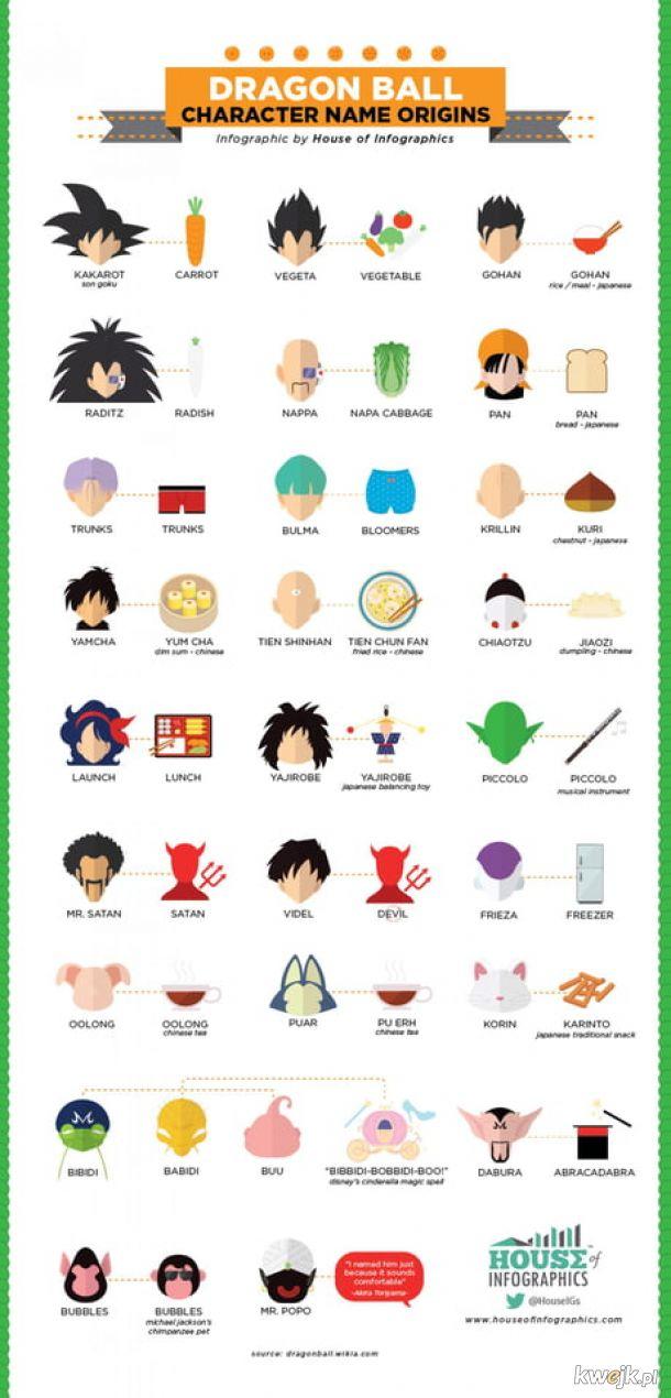 Znaczenie imion postaci z dragon ball.