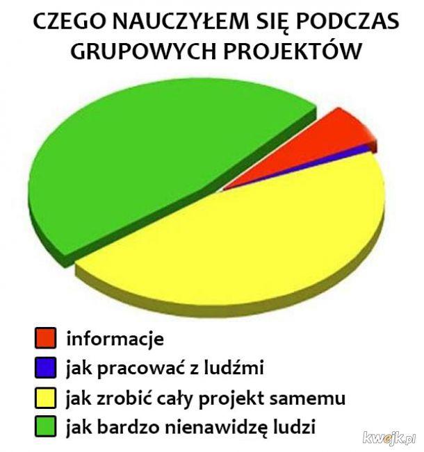 Grupowe projekty