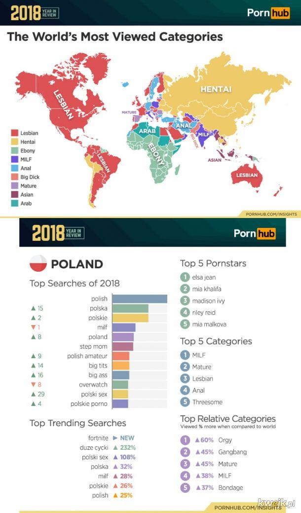 Statystyki pornhuba dla polski i świata na rok 2018