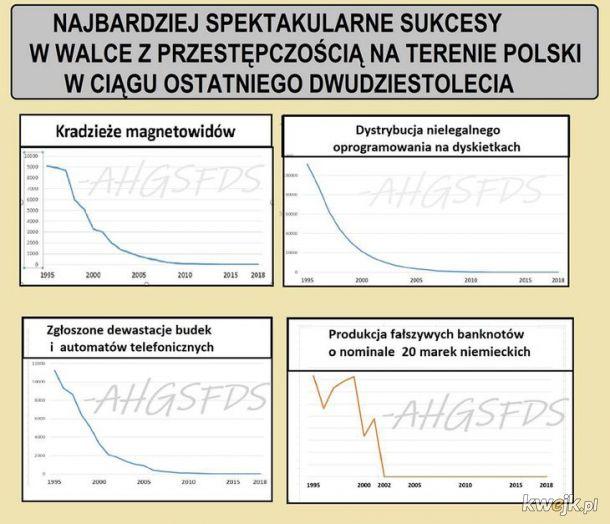 Spadek przestępczości w Polsce