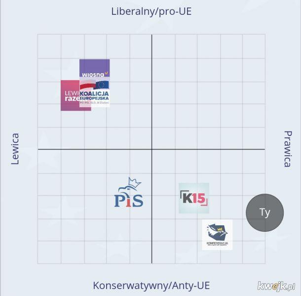 Polskie Partie Europejskie na osi politycznej